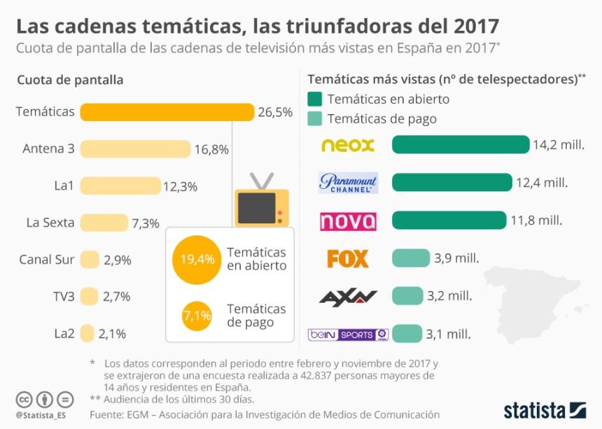 Las televisiones más vista en España en 2017