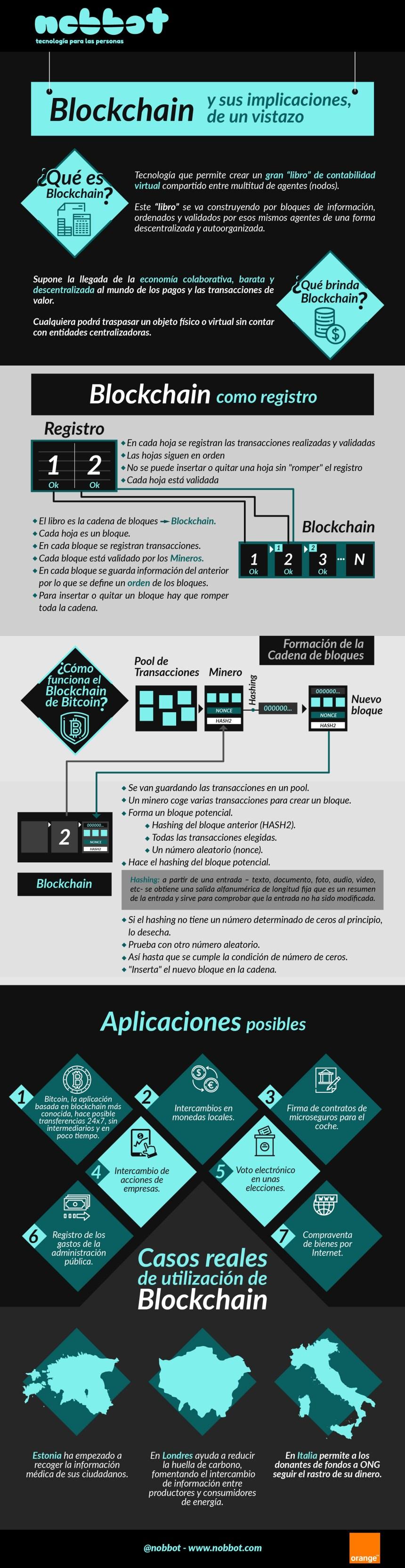 Blockchain y sus implicaciones de un vistazo