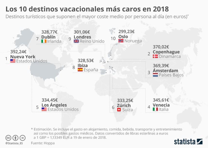 10 destinos vacacionales más caros del Mundo