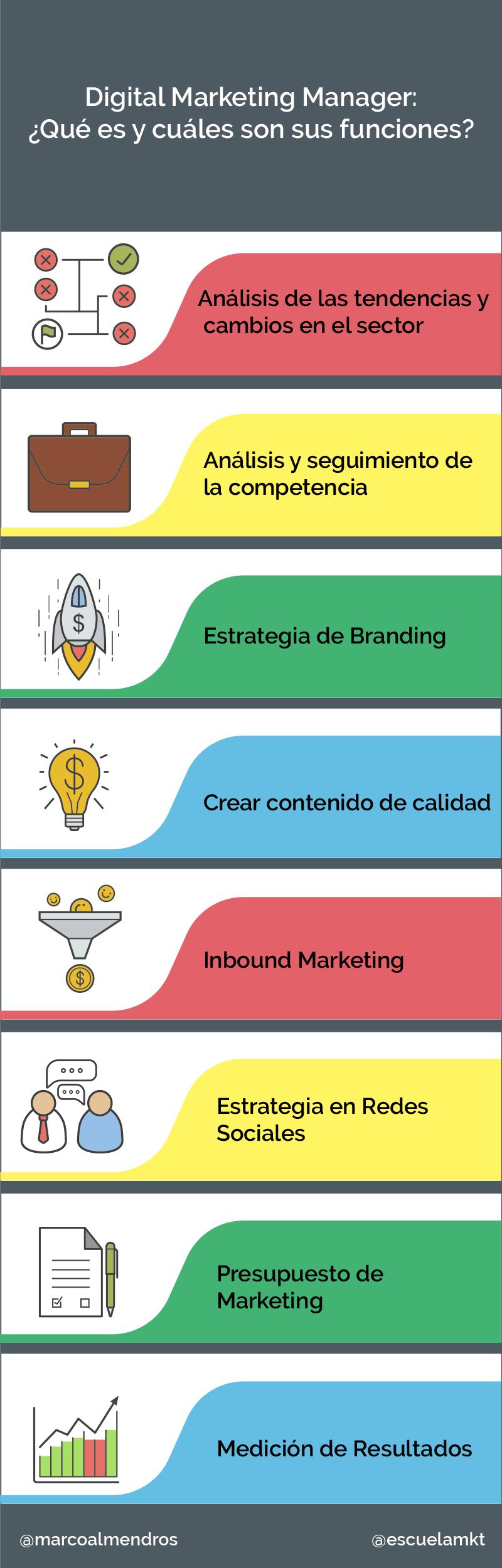 Funciones del Digital Marketing Manager