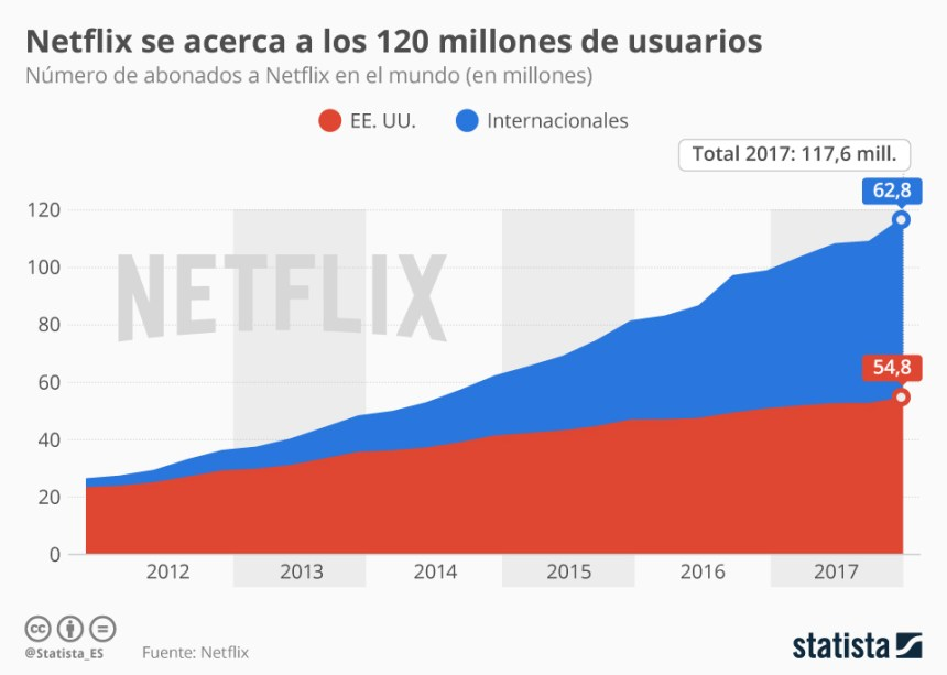 Evolución del número de usuarios de Netflix