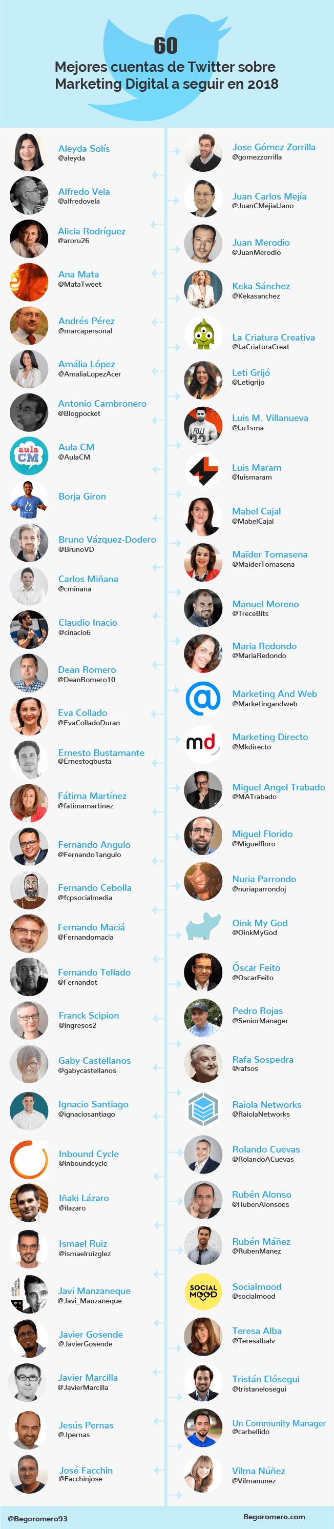60 mejores cuentas de Twitter sobre Marketing (en español)