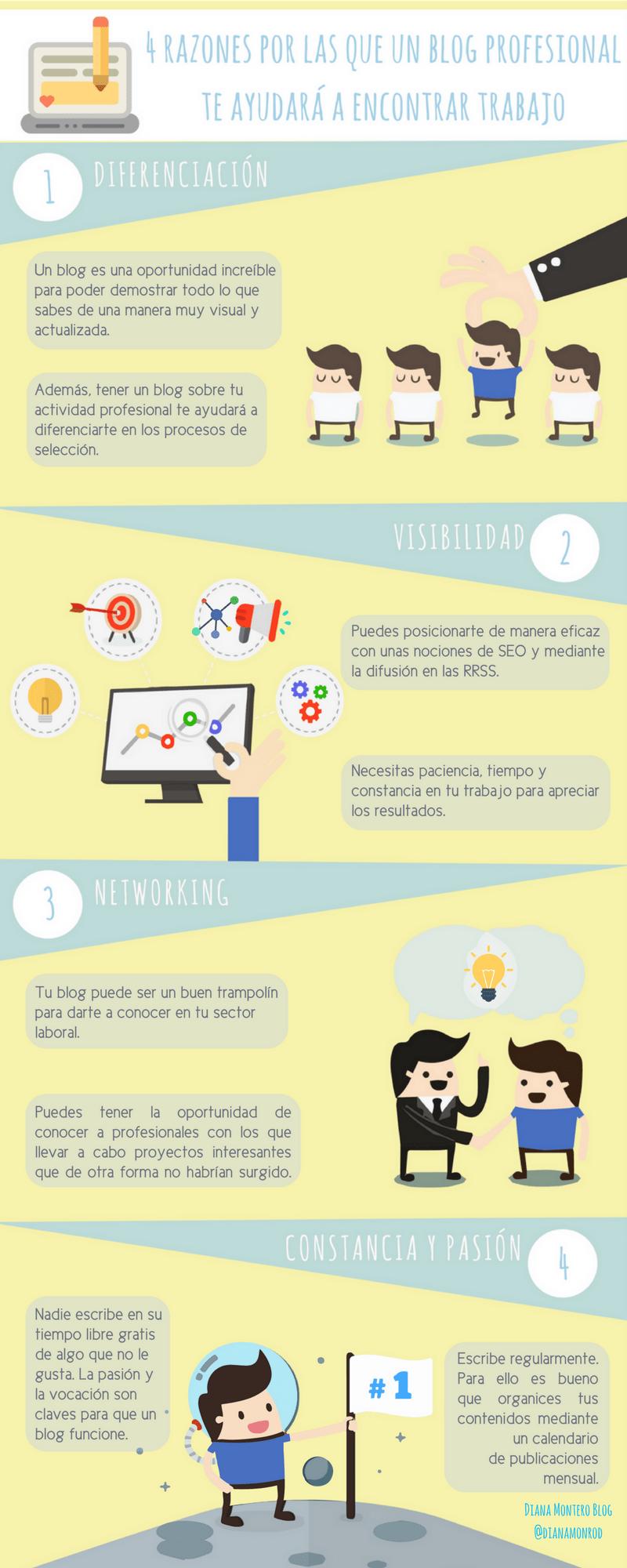 4 razones por las que un Blog profesional te ayuda a encontrar trabajo