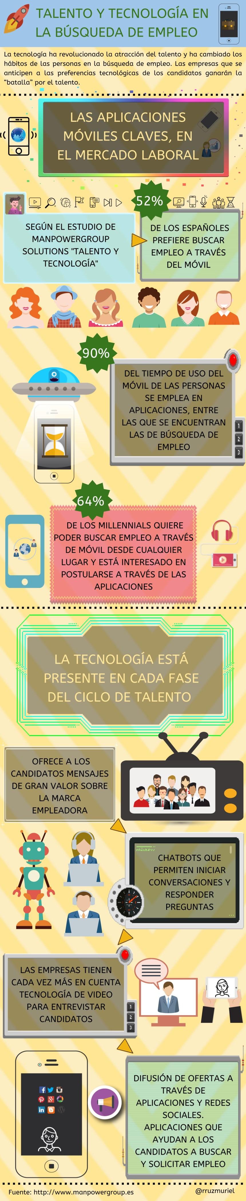 Talento y tecnología en la búsqueda de empleo