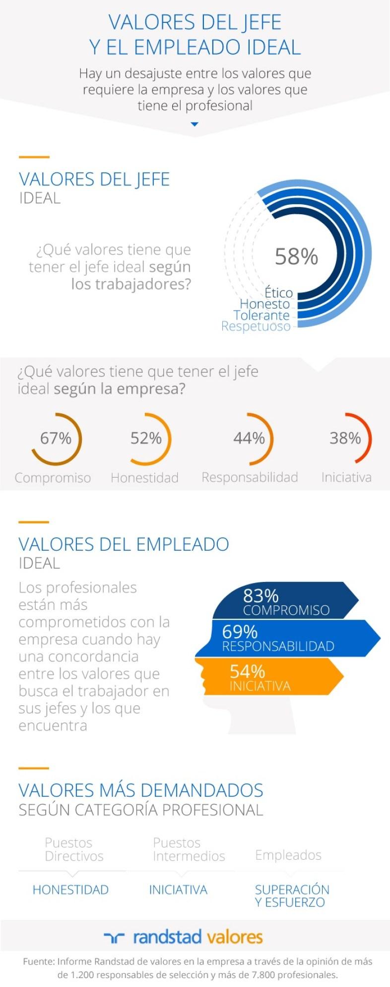 Valores del jefe y el empleado ideal