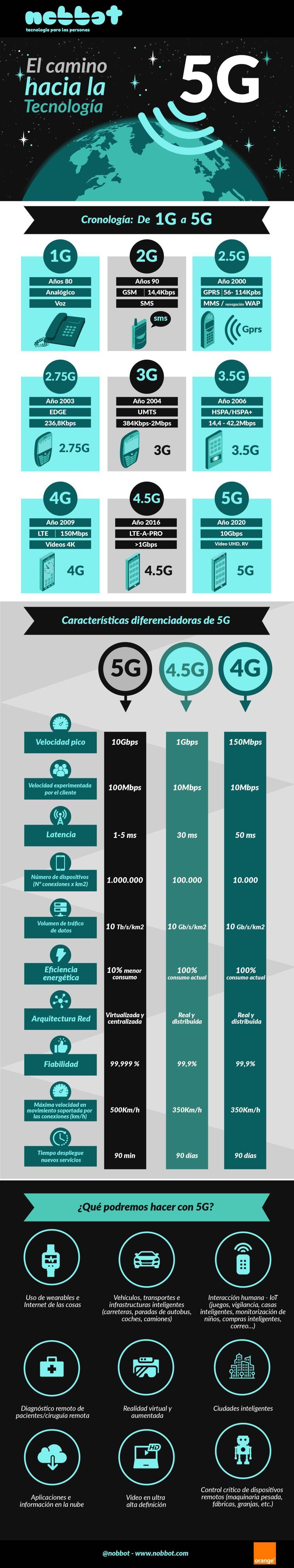 El camino hacia la tecnología 5G