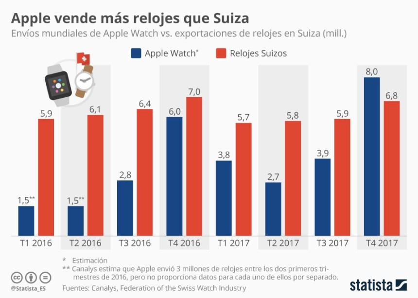 Apple watch vende más relojes que Suiza