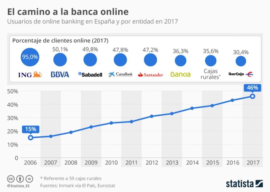 Evolución del número de usuarios de Banca Online en España