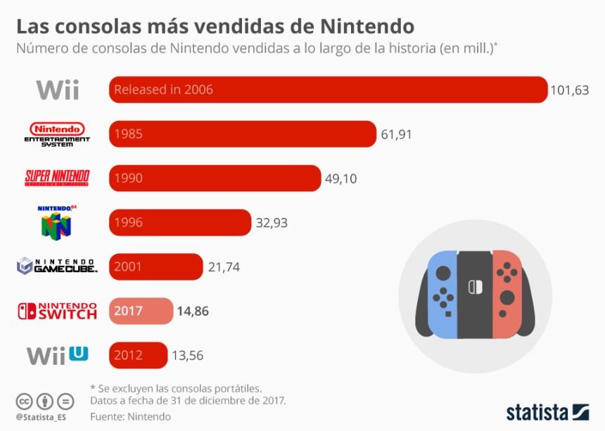 Las consolas más vendidas de Nintendo