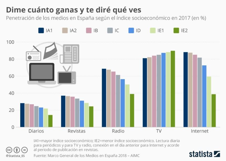 Consumo de medios según el índice socioeconómico en España