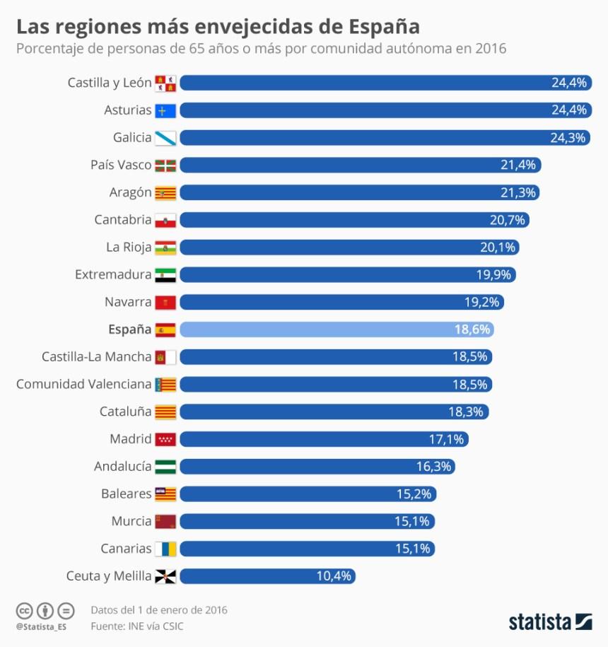 Envejecimiento de la población en España por Comunidades