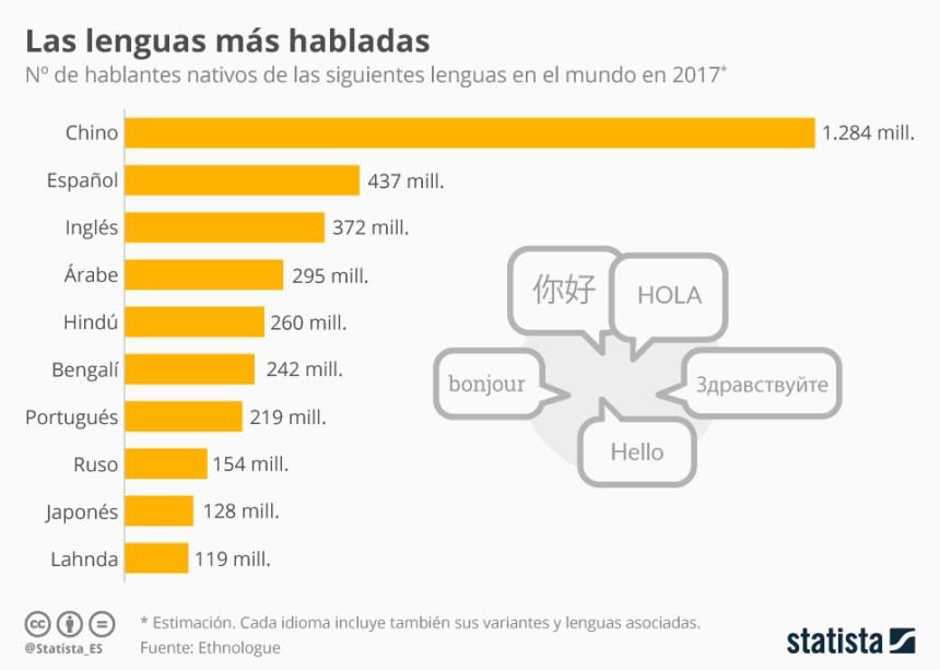 10 idiomas con más hablantes nativos del mundo