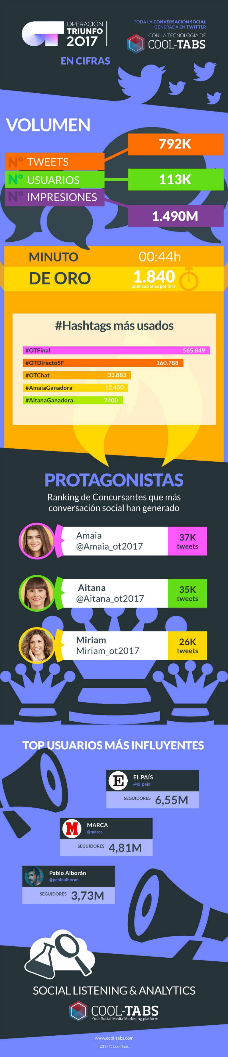 Impacto en Twitter de la final de Operación Triunfo 2017