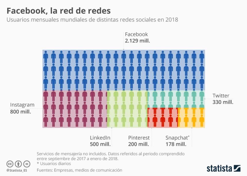 Las redes sociales con más usuarios