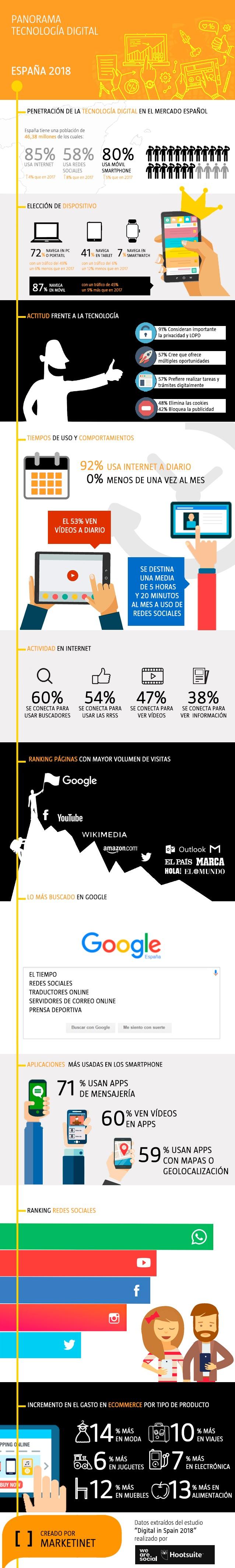 Panorama de la tecnología digital en España