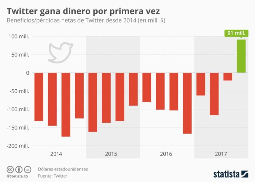 Twitter es rentable por primera vez