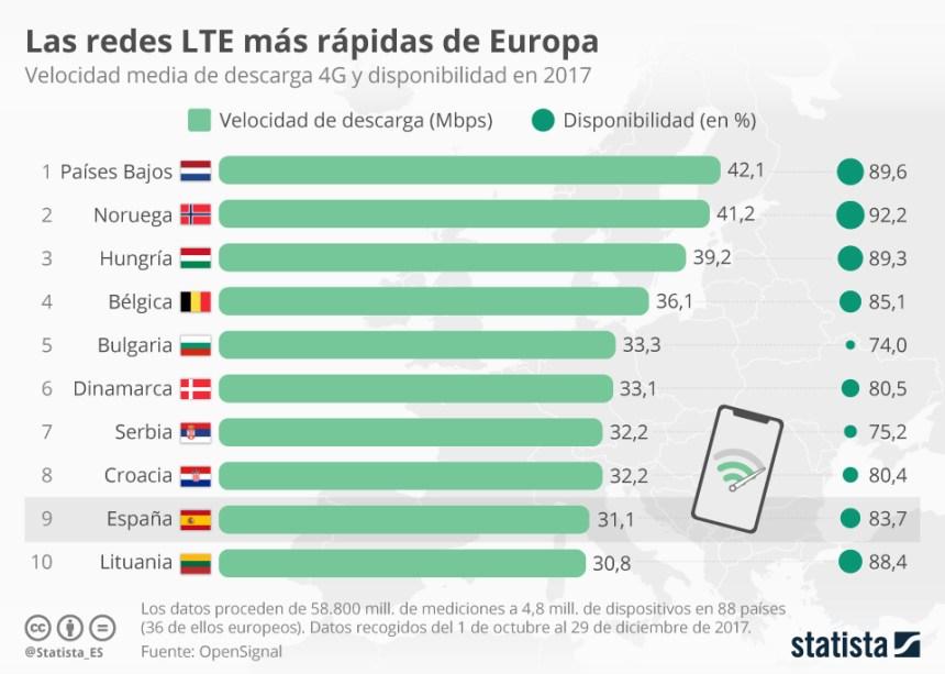 Países con conexión 4G más rápida