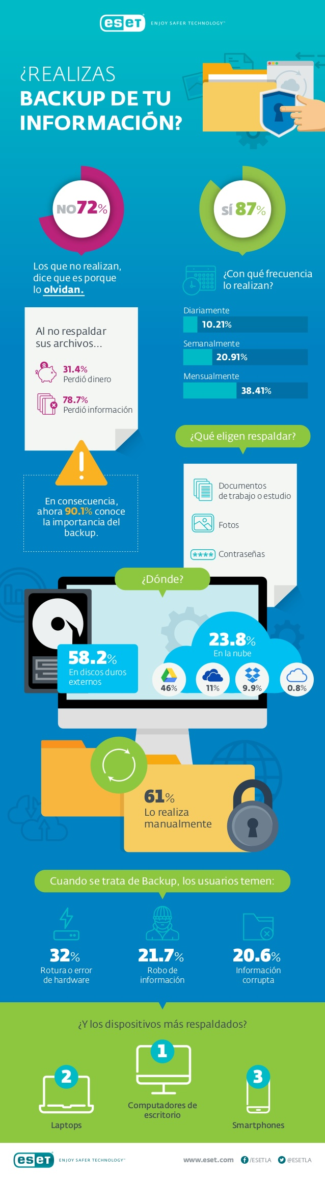 ¿Haces copias de seguridad de tus datos?