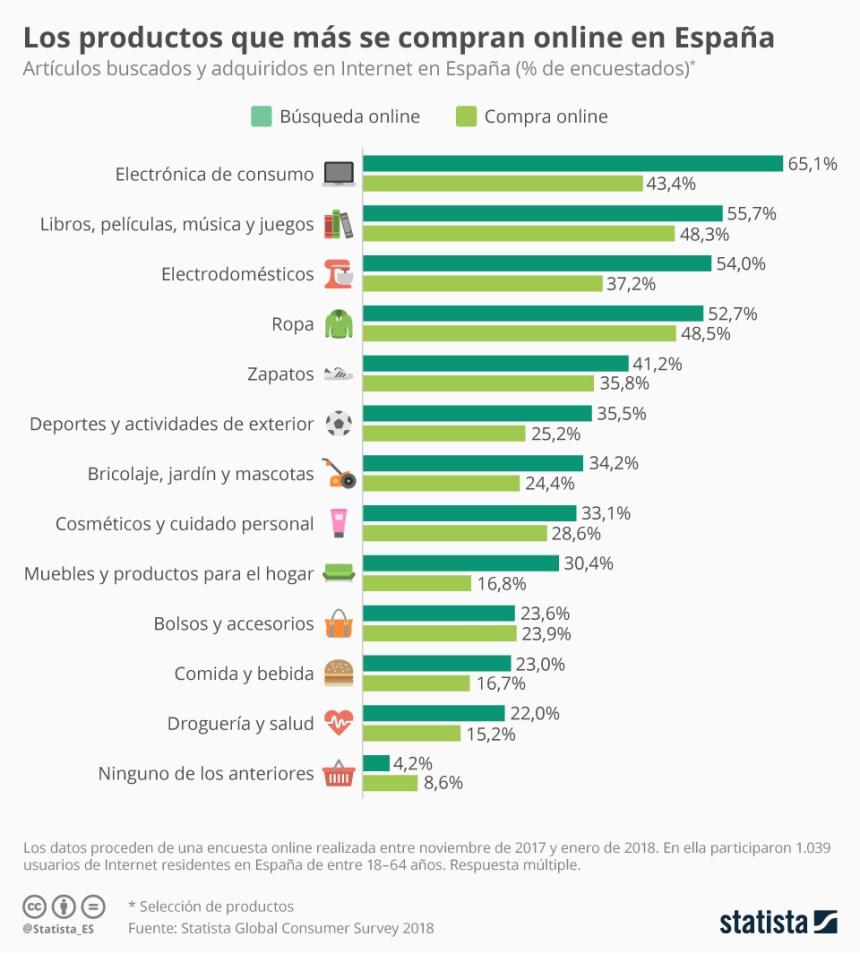 Productos que más se compran online en España
