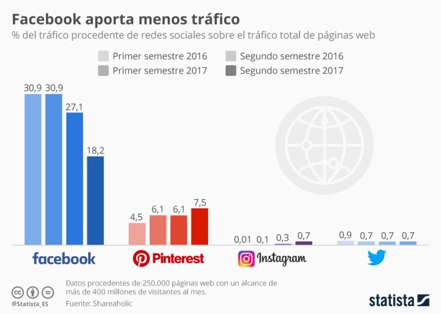 % de tráfico procedente de redes sociales sobre el tráfico total de las web