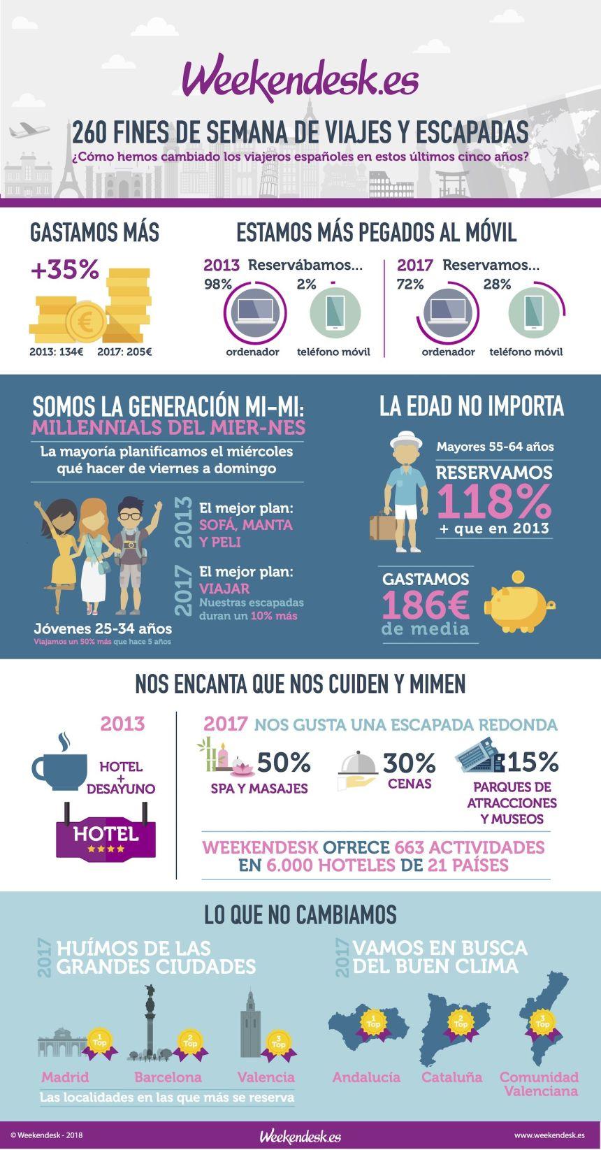 Cómo han cambiado los viajeros españoles en 5 años