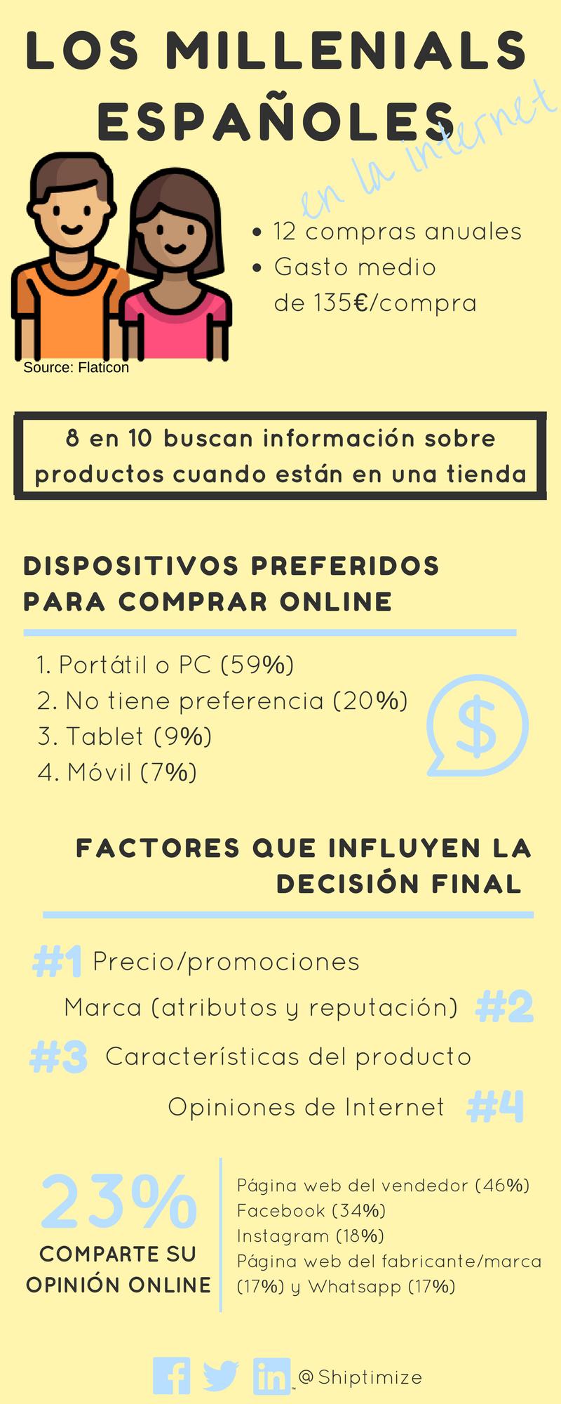 Millenials españoles en Internet