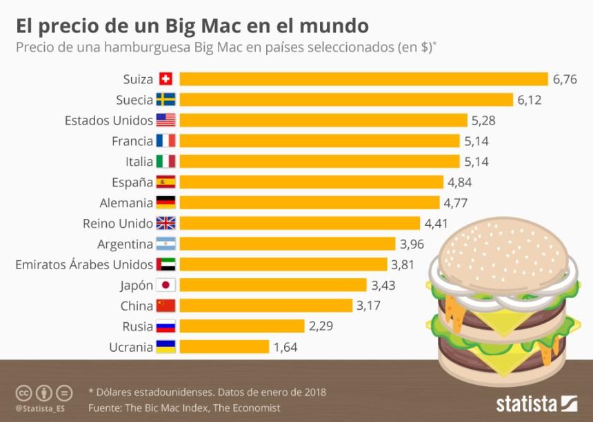 Precio de un Big Mac en el mundo