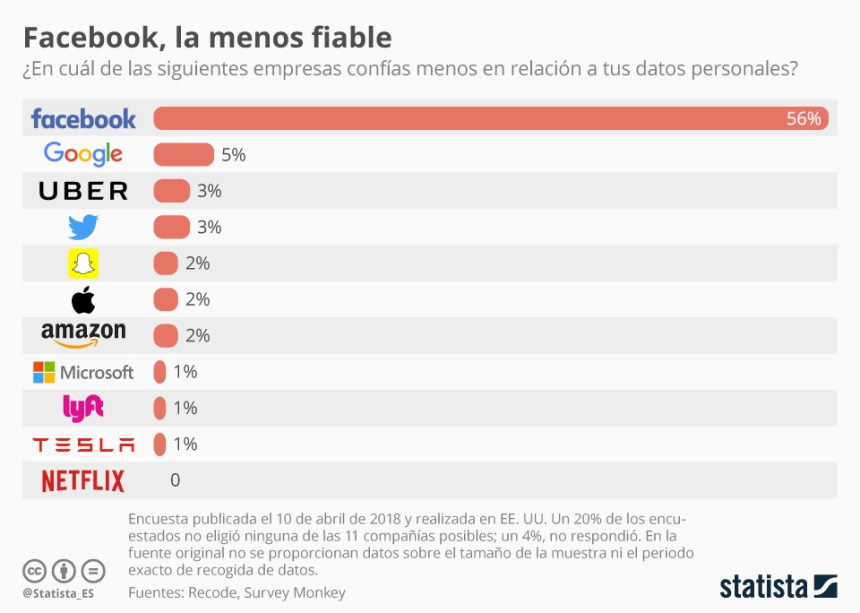 Confianza en el uso de los datos personales de algunas empresas