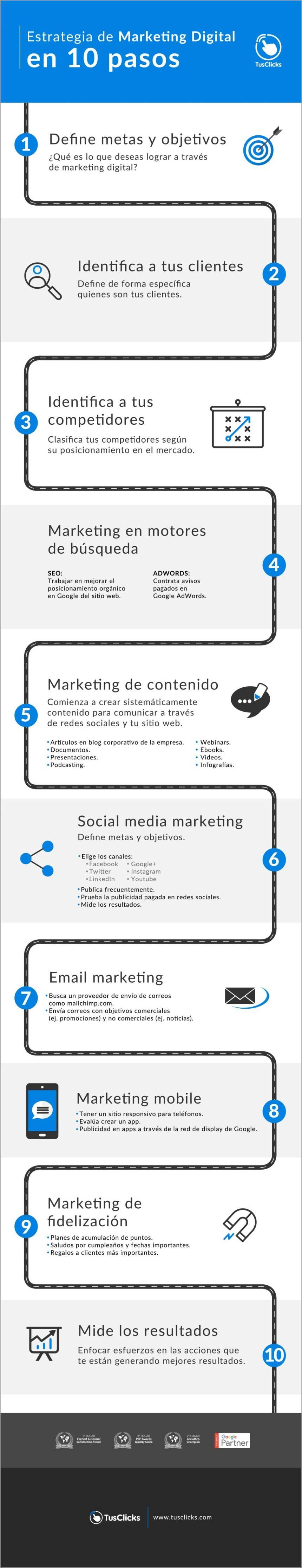 Estrategia de Marketing Digital en 10 pasos