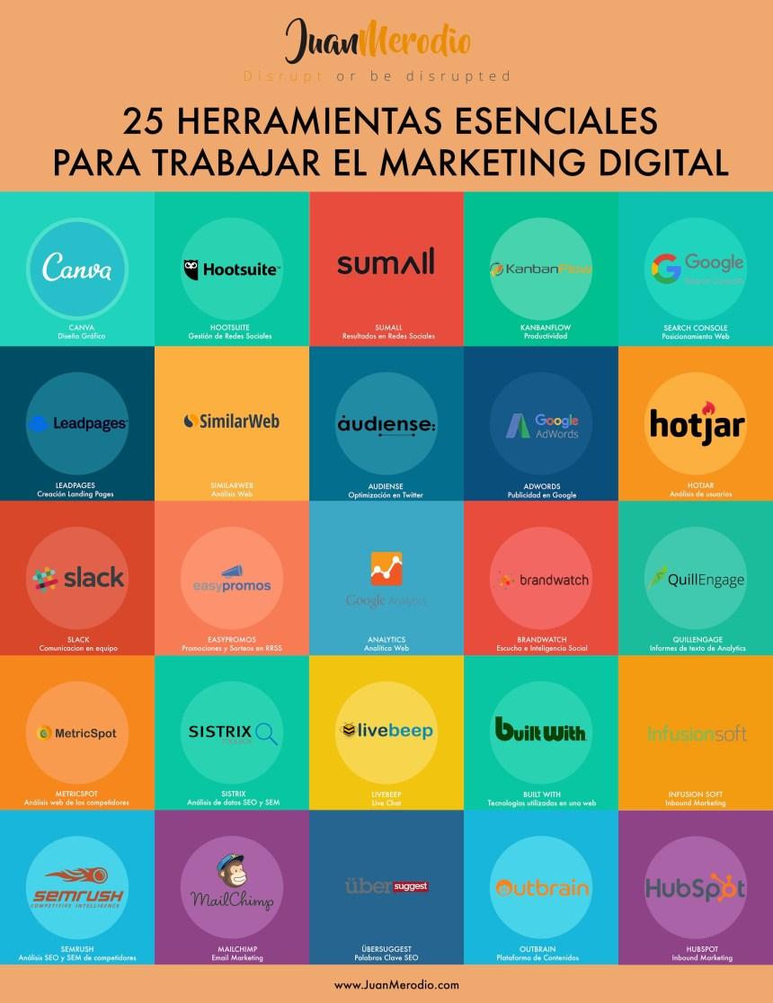 25 herramientas esenciales para trabajar el Marketing Digital