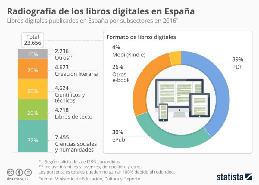 Radiografía de los libros digitales en España
