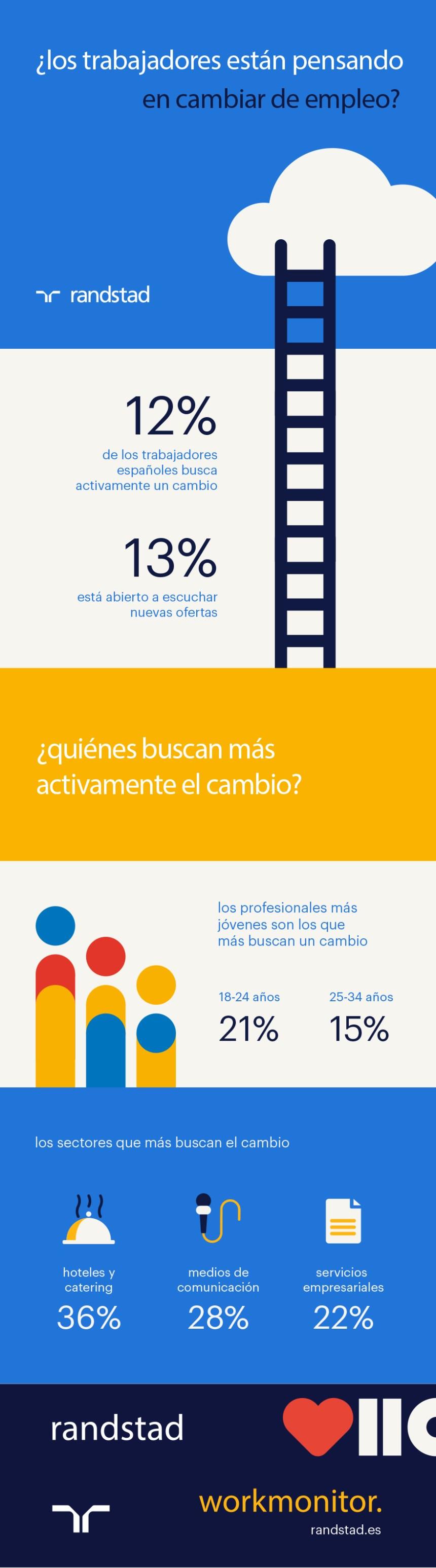 ¿Los trabajadores españoles están pensando en cambiar de Empleo?