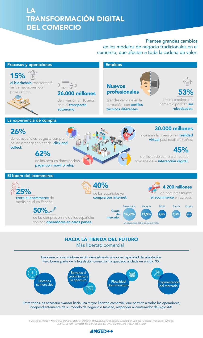 Transformación digital del Comercio