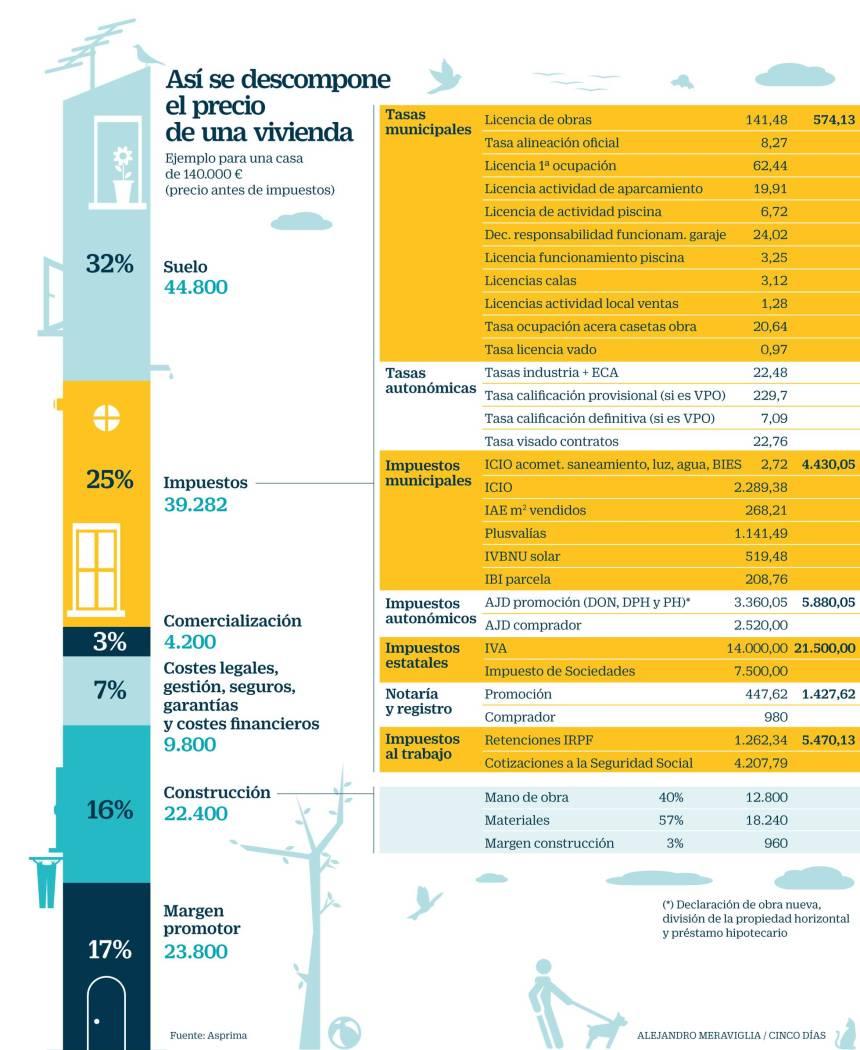 Componentes del precio de una vivienda