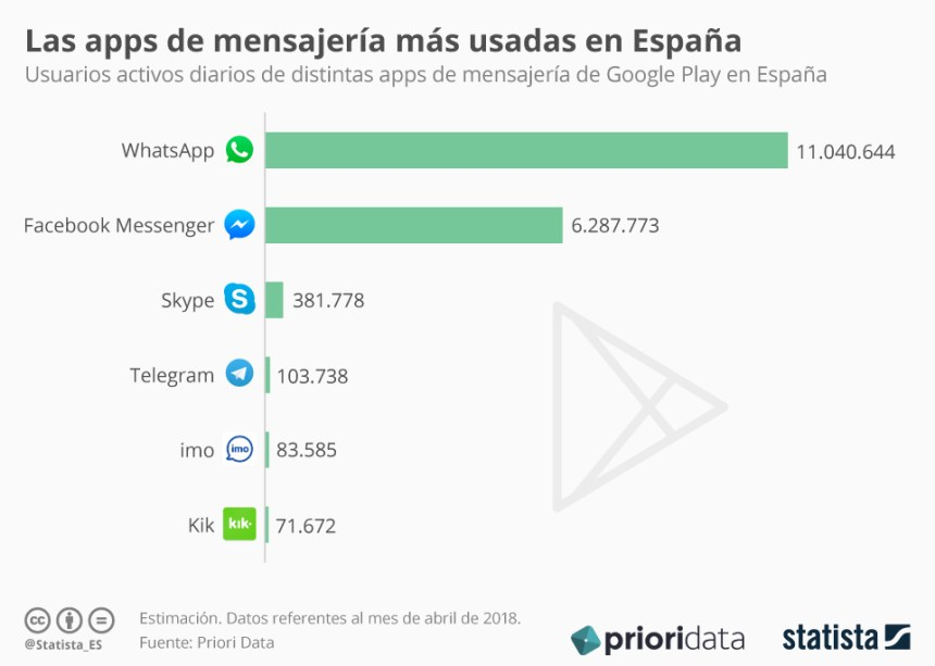 APPs de mensajería con más usuarios en España