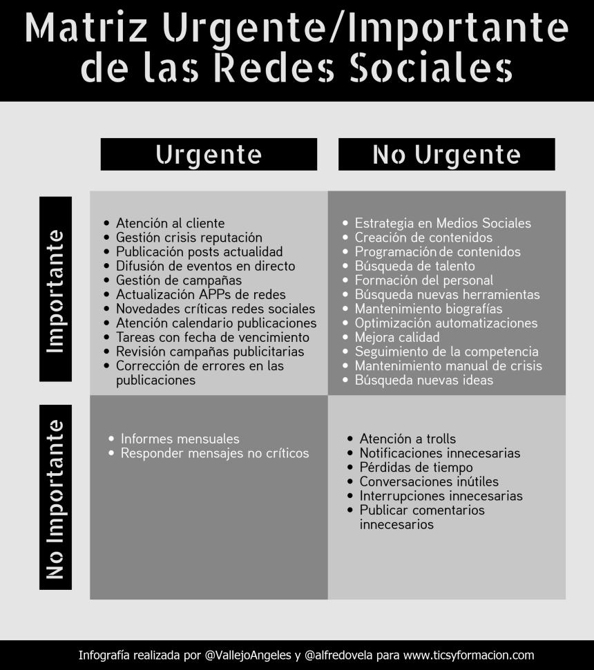 Matriz Urgente/Importante de la gestión de Redes Sociales