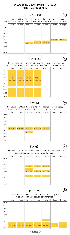 Los mejores días y horas para publicar en Redes Sociales