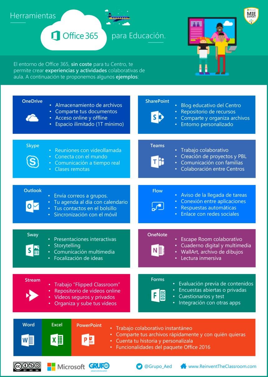 Usos del Office 365 en Educación
