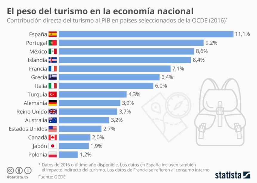 Peso del turismo en la economía de los países OCDE