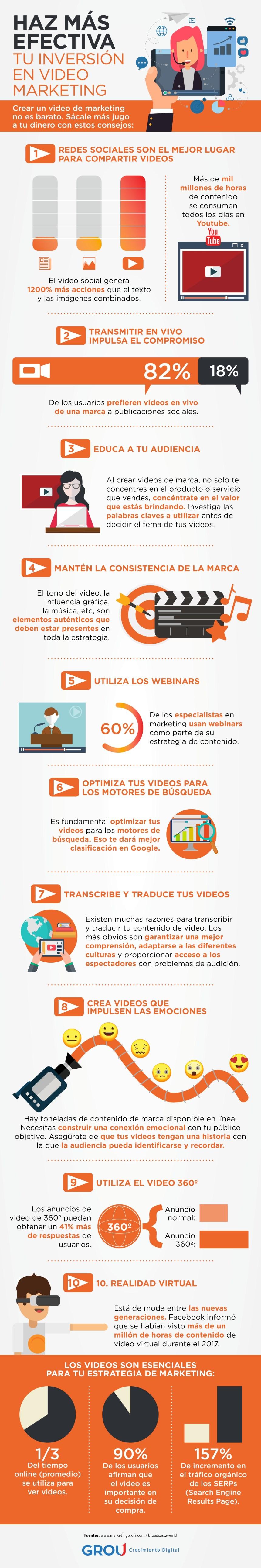 Cómo hacer más rentable tu inversión en vídeo marketing
