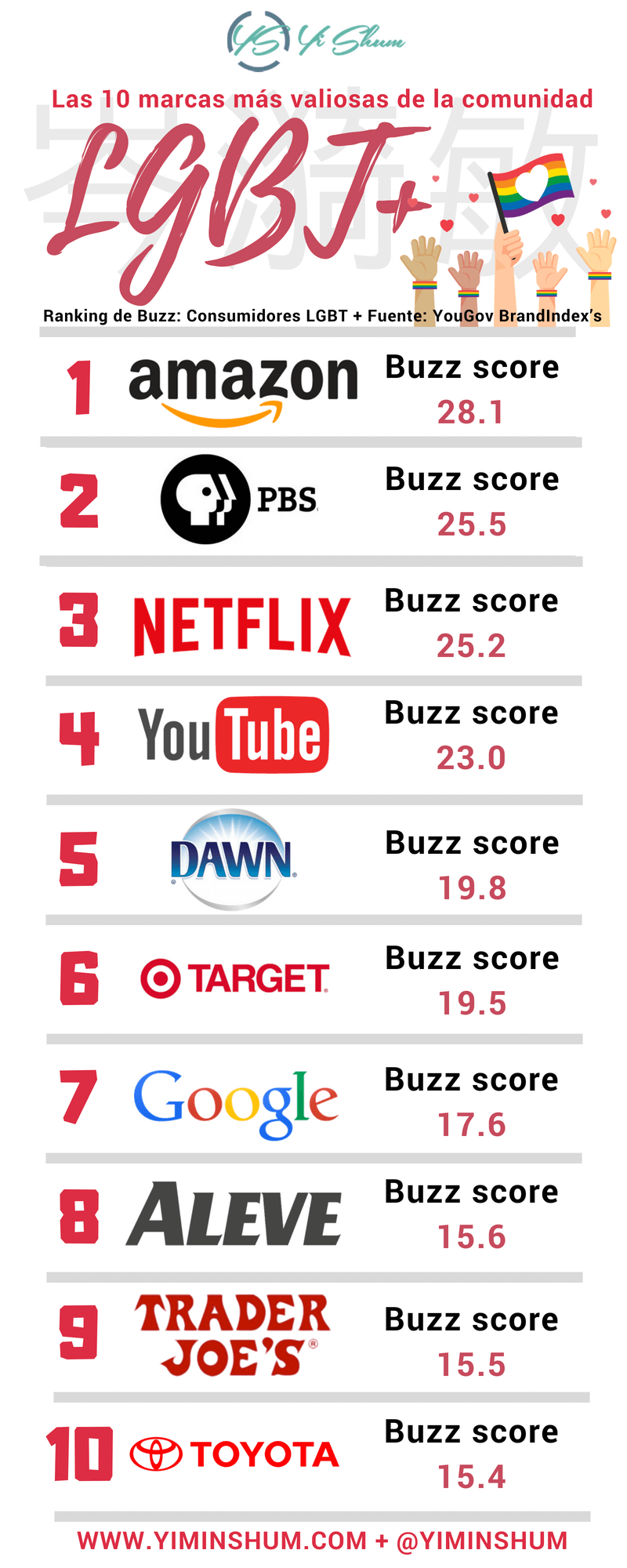 10 marcas más valiosas de la comunidad LGTB+