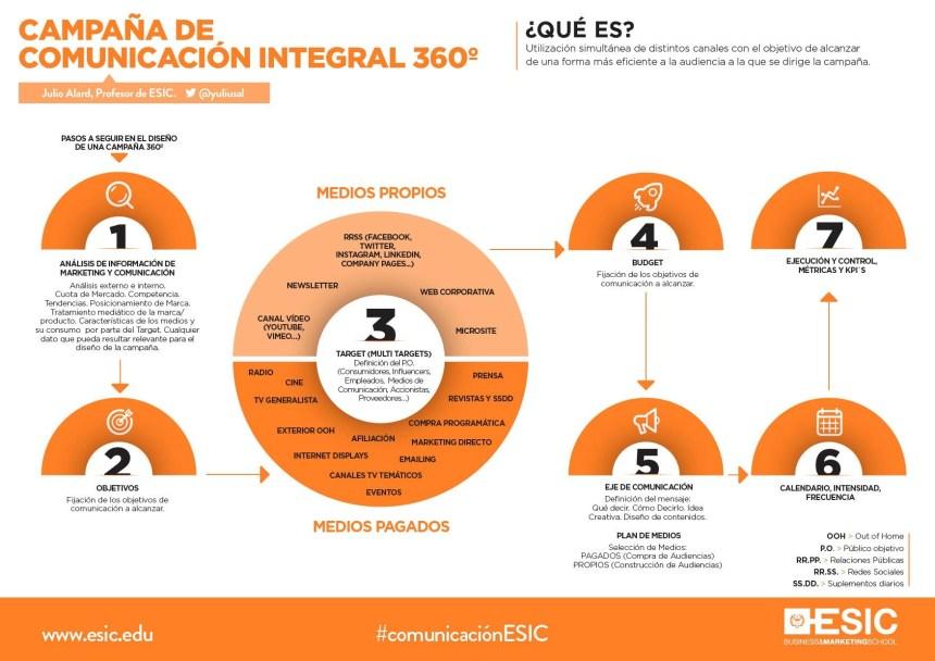 Campaña de comunicación integral 360º