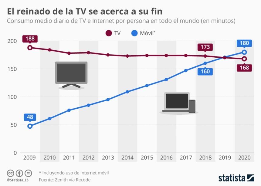 Evolución del consumo de Internet vs consumo de Televisión