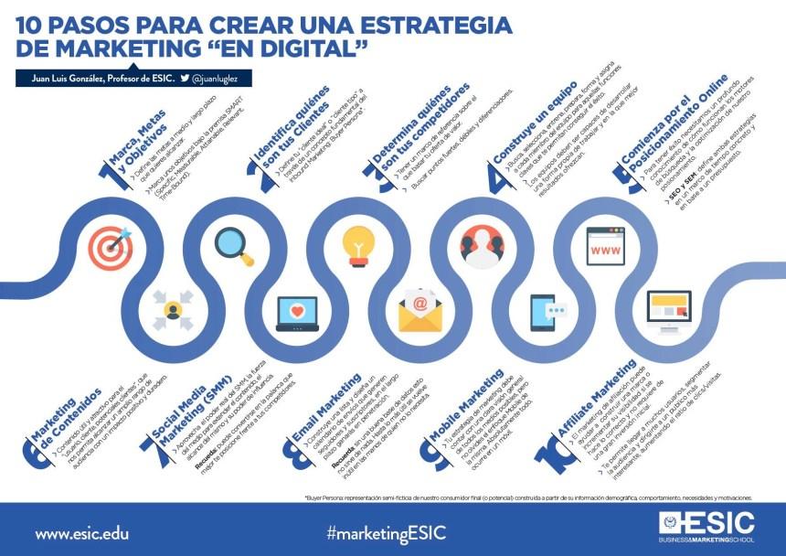 """10 pasos para crear una estrategia de marketing """"en digital"""""""