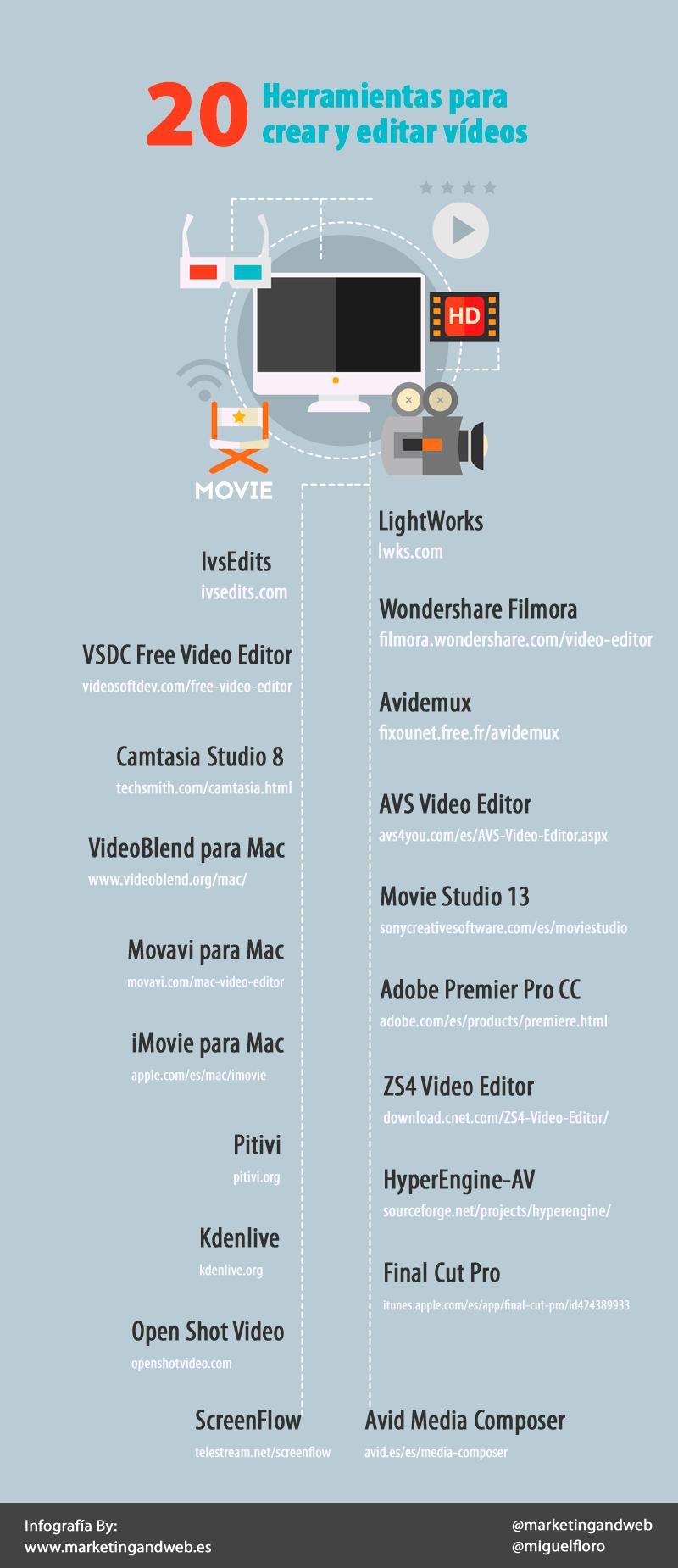 20 herramientas para crear y editar vídeos