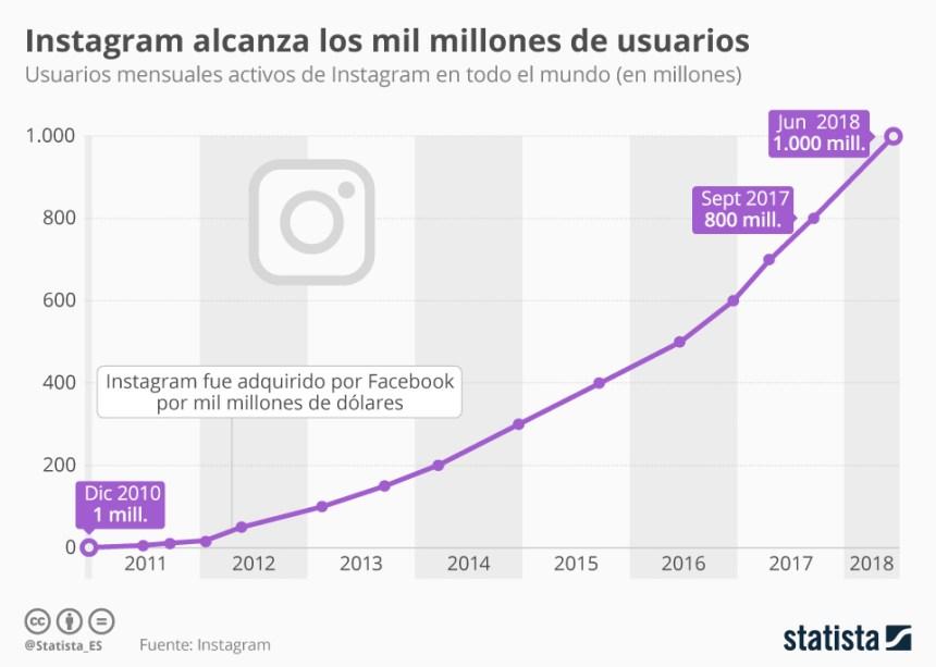 Instagram supera los 1.000 millones de usuarios