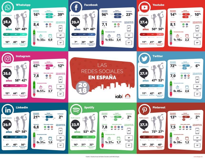 Redes Sociales en España: estado actual