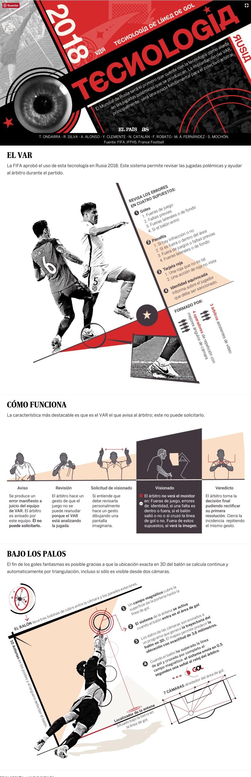 Tecnología en el Mundial de Fútbol de Rusia