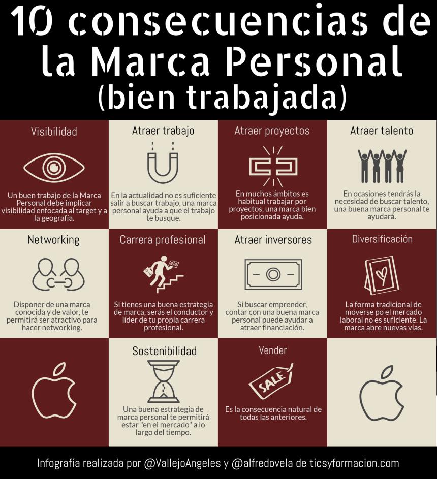 10 Consecuencias de la Marca Personal (bien trabajada)