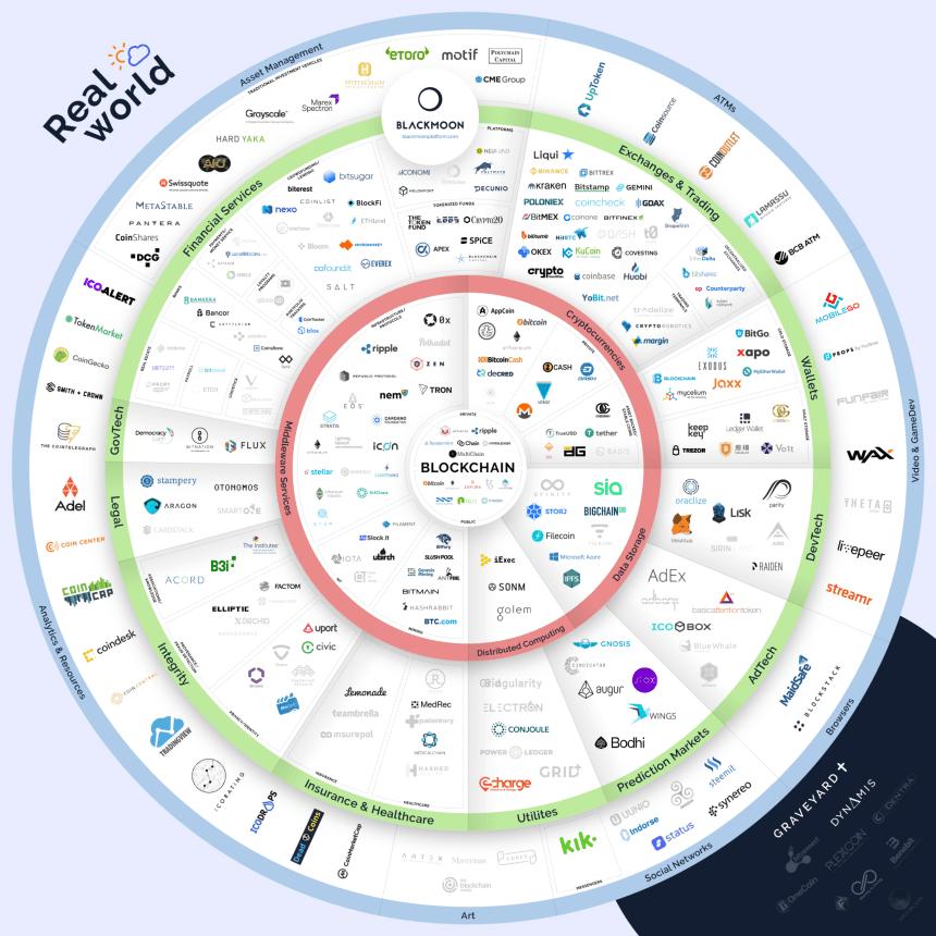 El ecosistema Blockchain